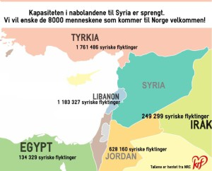 Syriskeflyktinger